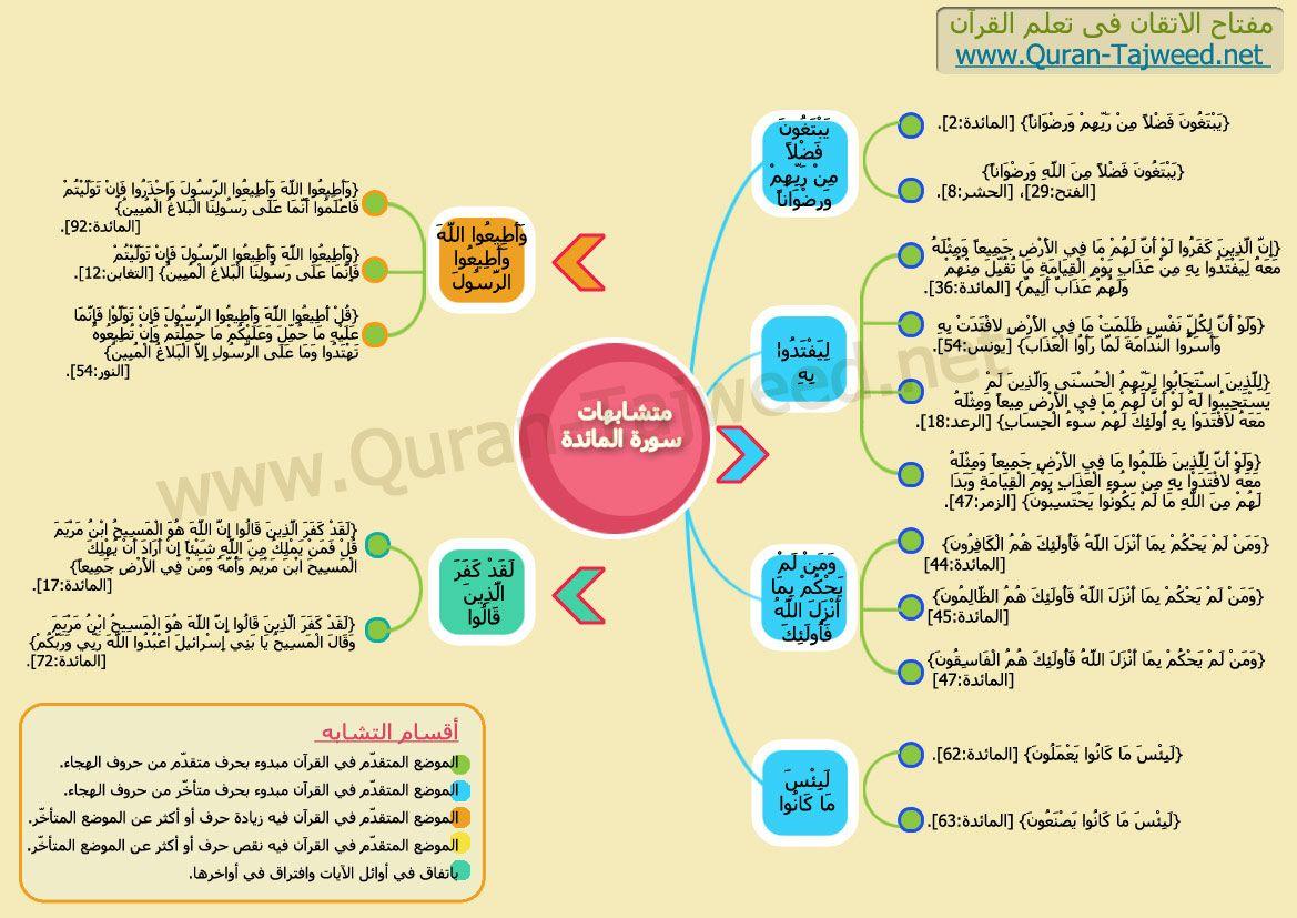 متشابهات سورة المائدة Quran Map Arabic Quotes