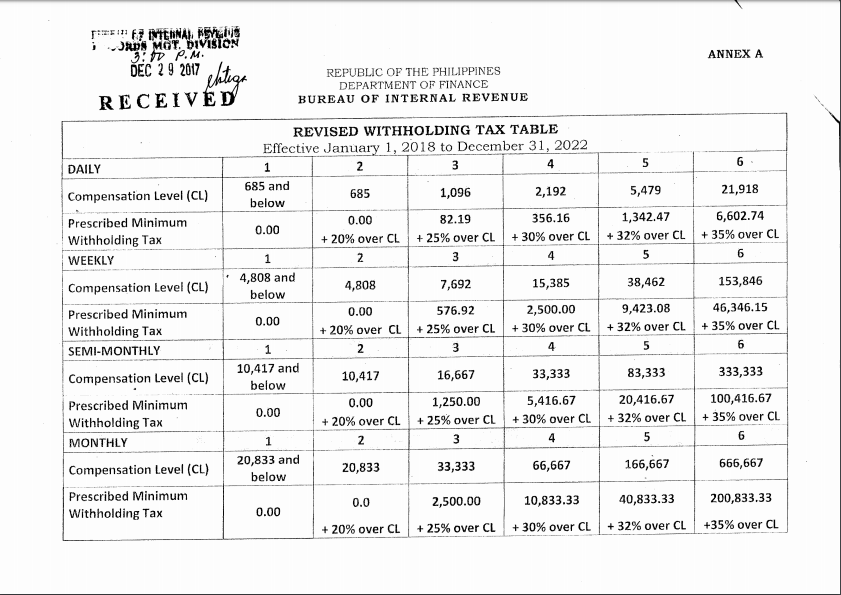 Bir Issues New Table On Withholding Tax Rates Tax Table Tax