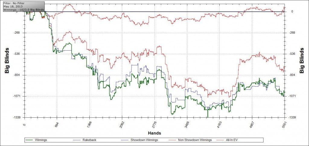 #poker #blog www.creepingmold.com email me graph!!! #FF @Creeping_Mold