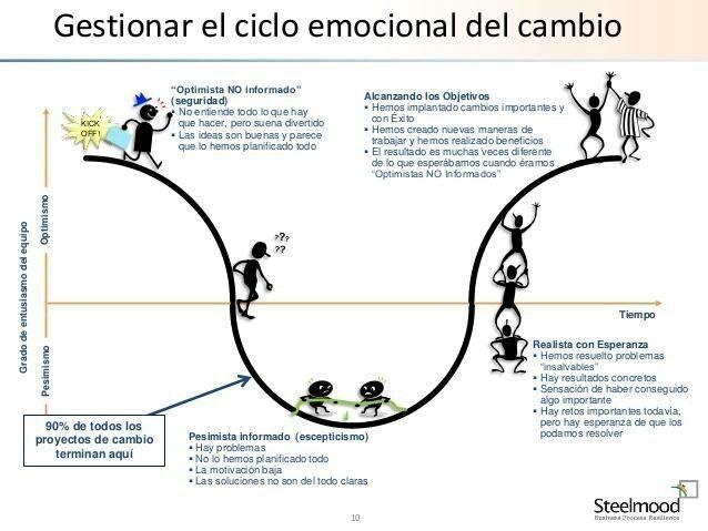 Ciclo Emocional Del Cambio Emocional Educacion Emocional Gestión Del Cambio