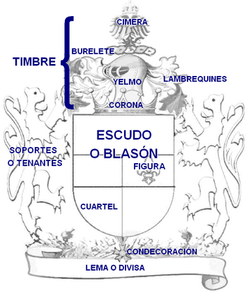 Escudo Heraldica Escudo Escudo De Armas Apellidos Escudo De La Familia