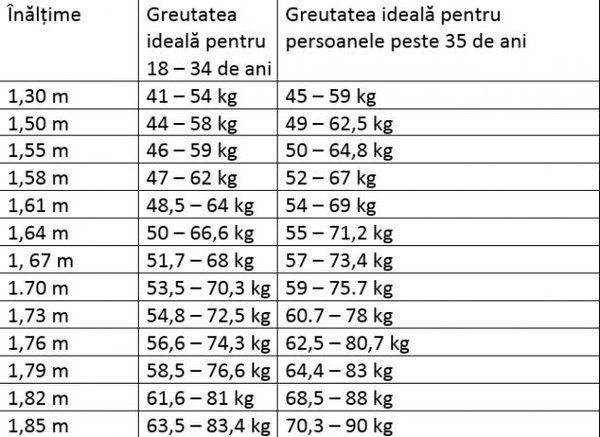 pierderea în greutate în funcție de vârstă și înălțime)