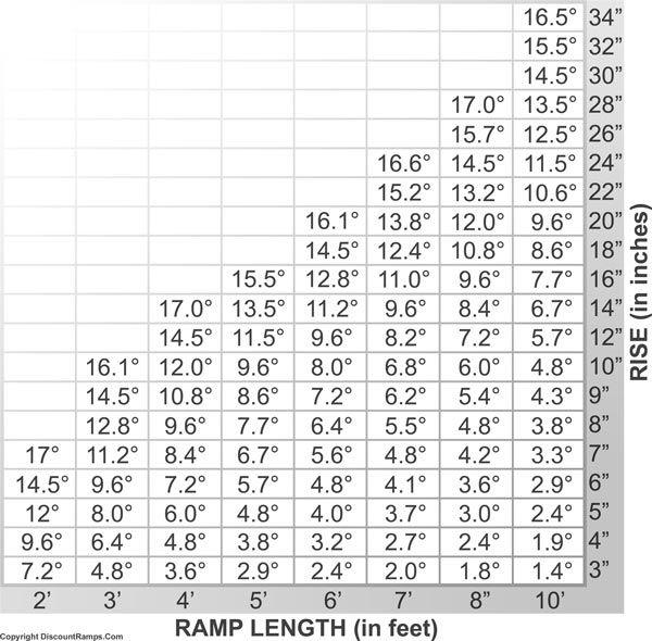 How To  Determine wheelchair ramp length required for loading. How To  Determine wheelchair ramp length required for loading