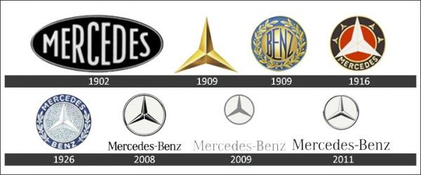 Charming Mercedes Benz Logo History