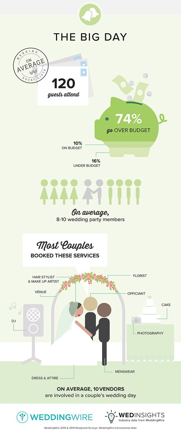 Average Wedding Costs 2015.Fun Facts The Big Day Wedding Things We Re Loving