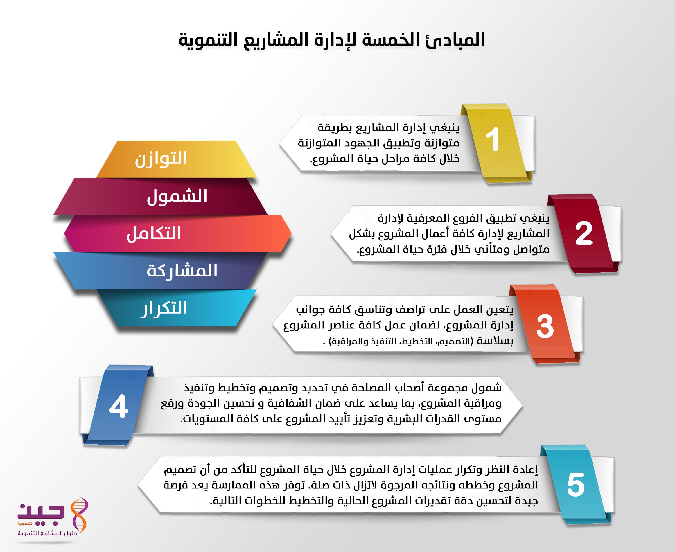 Pin By Abdulbari On Info Graphic Infographic Info Graphic