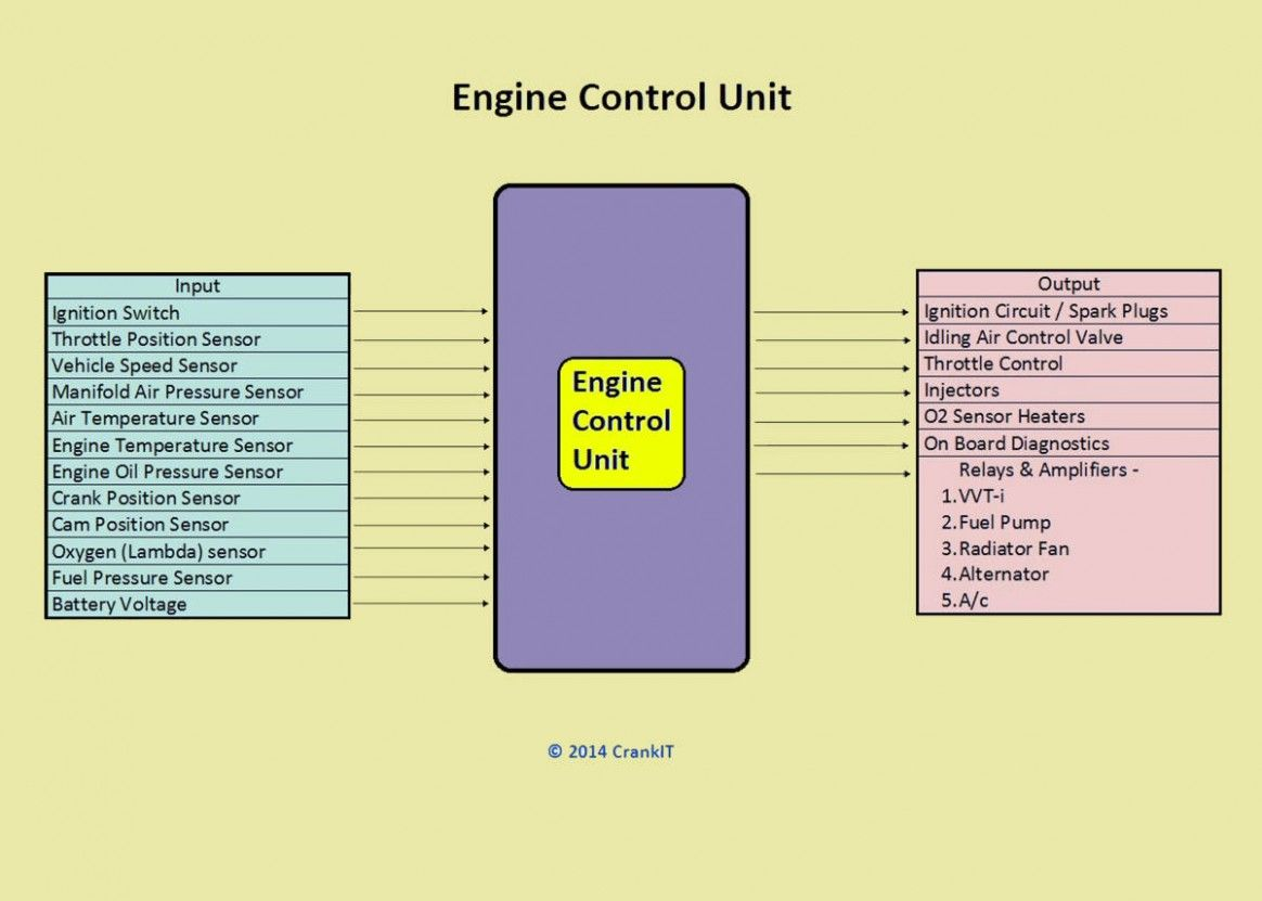Engine Management System Block Diagram Di 2020 Mobil