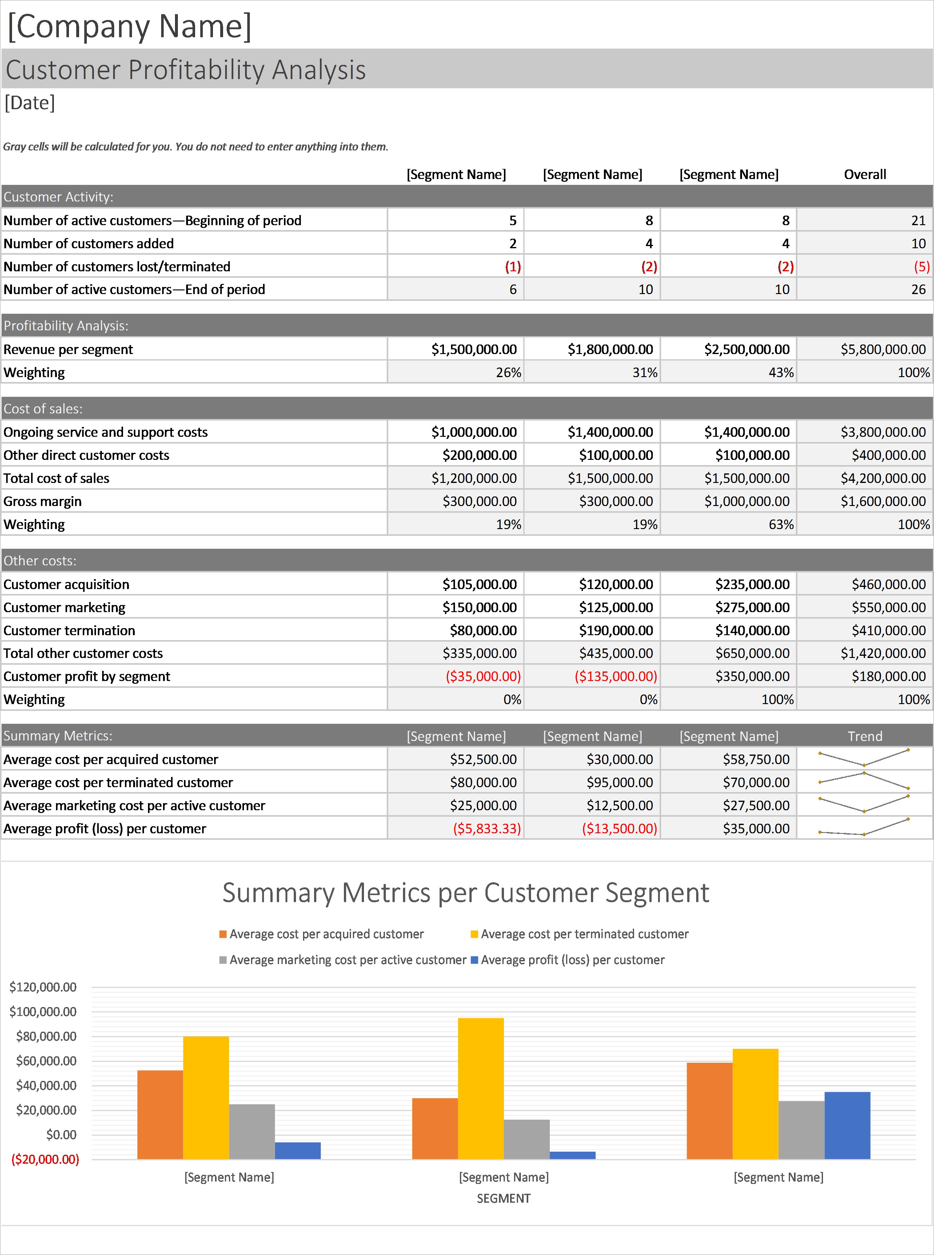 Profitabilityysis Excel