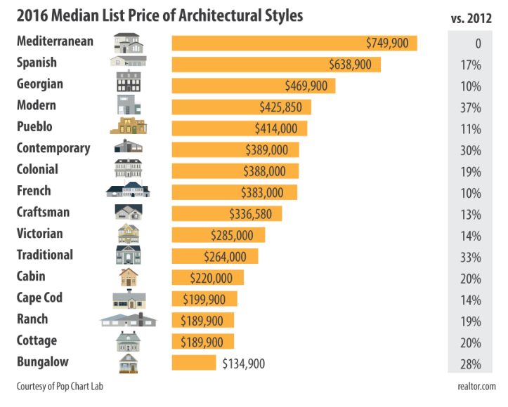 Which Architecture Style Is Worth The Most Architecture Fashion