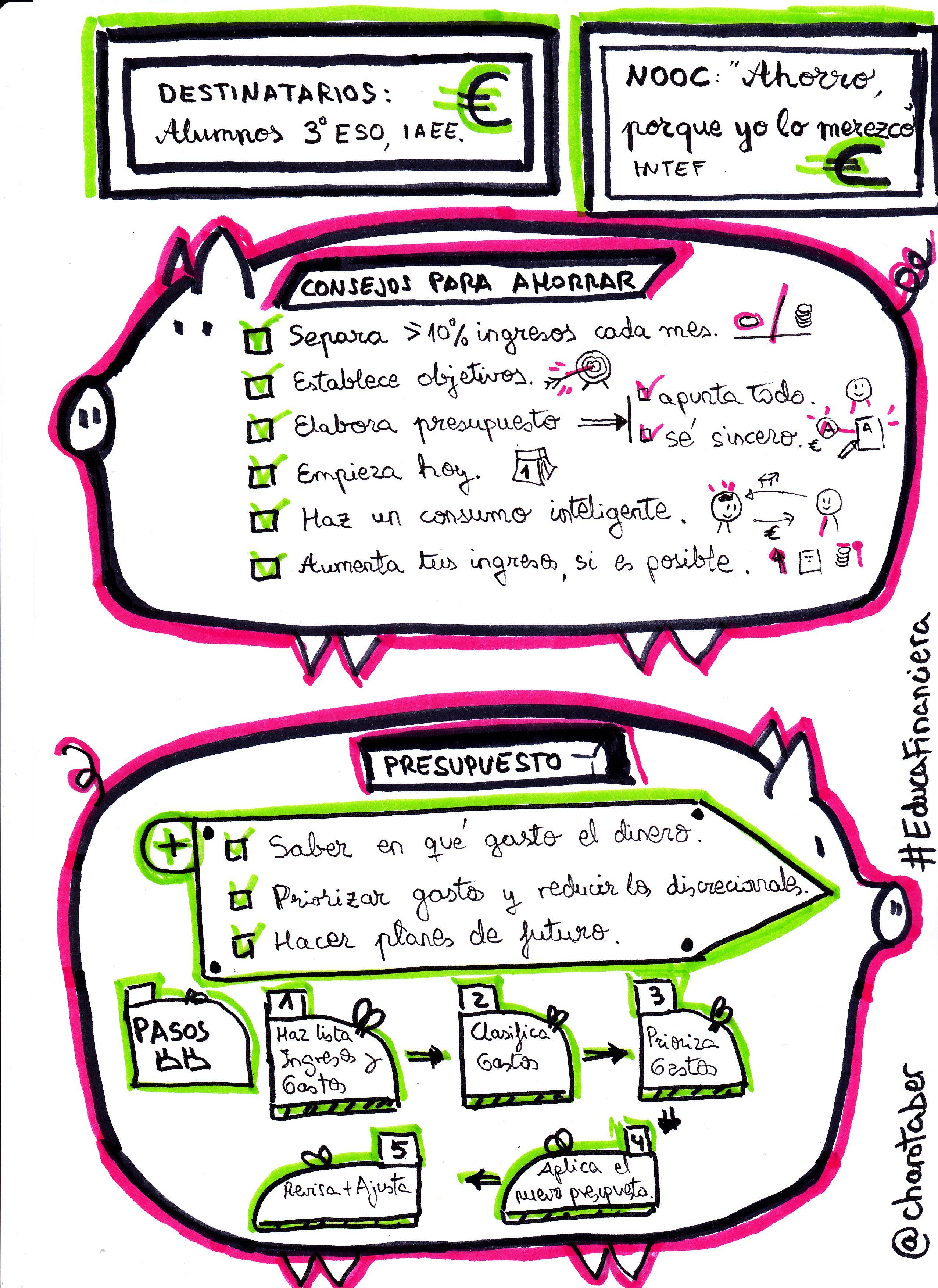 ahorro y elaboraciÓn de presupuesto personal visual thinking