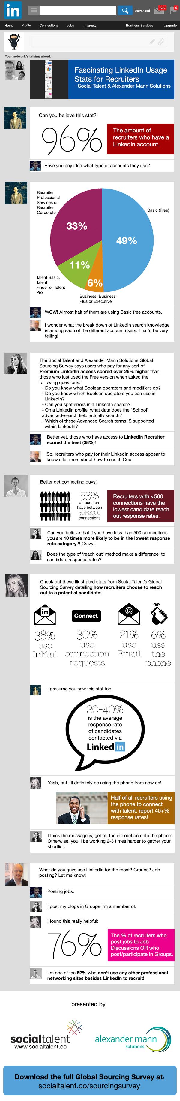 fascinating linkedin usage stats for recruiters source 11 fascinating linkedin usage stats for recruiters source socialtalent