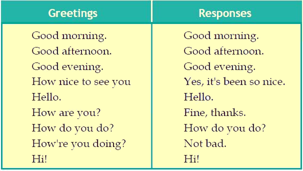 Basic english greeting and responses pdf expressions pinterest learning basic greetings and responses basic english lesson in pdf m4hsunfo