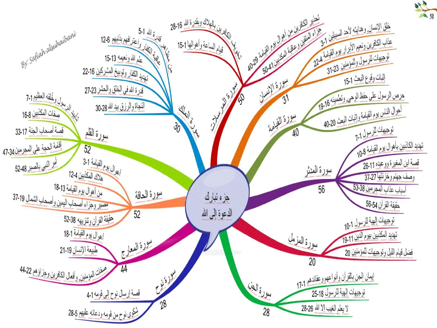 Quran Mind Maps Free Download Borrow And Streaming Internet Archive Quran Tajweed Quran Mind Map
