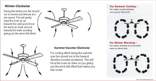 9 ways to make your home more energy efficient ceiling fan spin ceiling fan direction which way should my ceiling fan spin in the winter or summer for optimum efficiency mozeypictures Choice Image