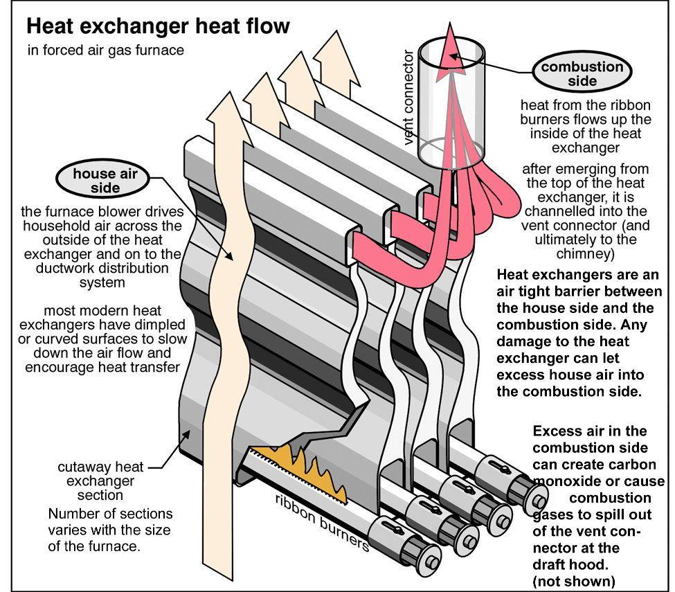 Image result for condensing heat exchanger Heat