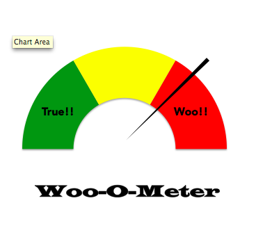 Patients, Patience, and Paces: The Woo-O-Meter  Ha ha! This is great! Read a health article online and want to know if the information is true or woo? Plug some info. from the article into this woo-o-meter and you can get a better idea of the truthfulness of what you are reading. Awesome.