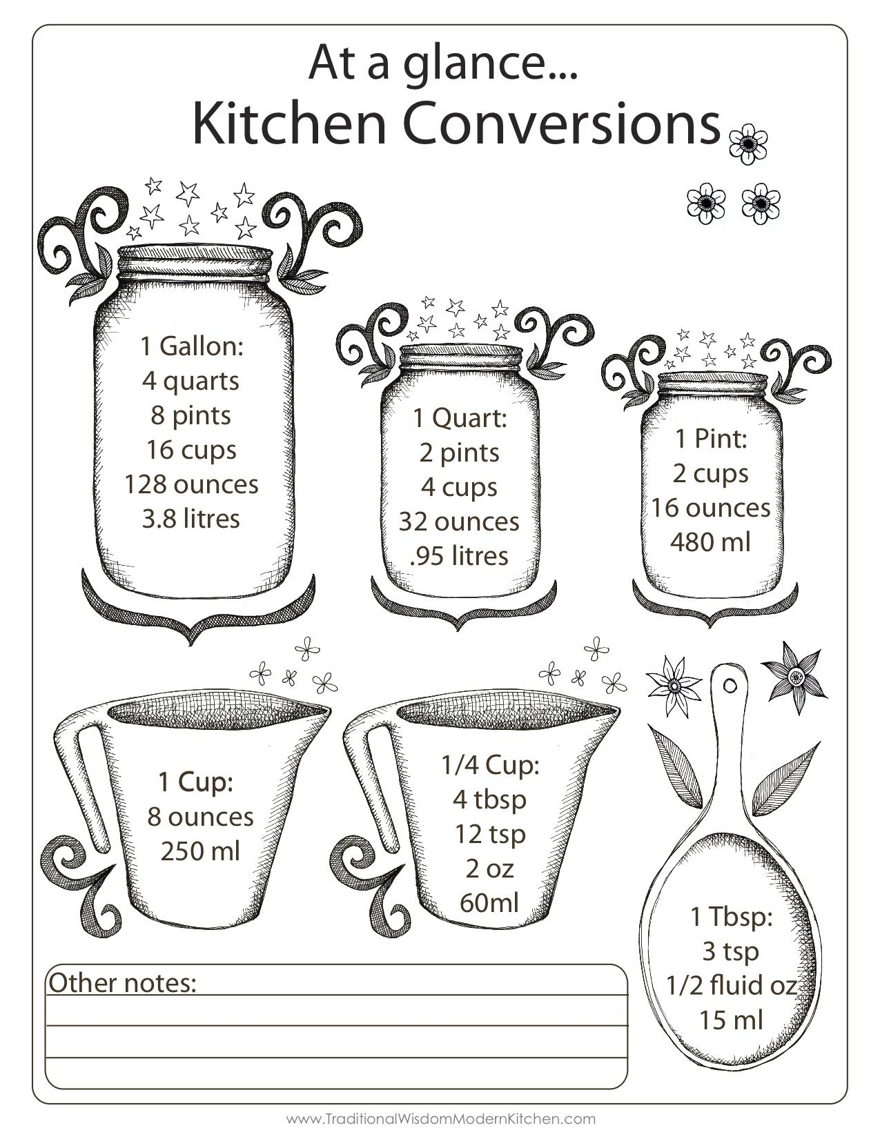 Cute Amp Handy Kitchen Conversions Chart