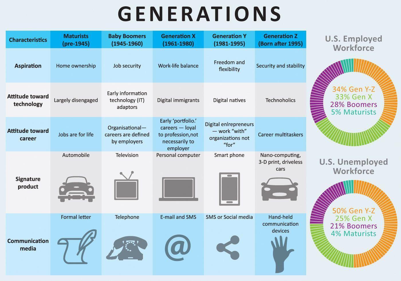 Generation xy millennials definition