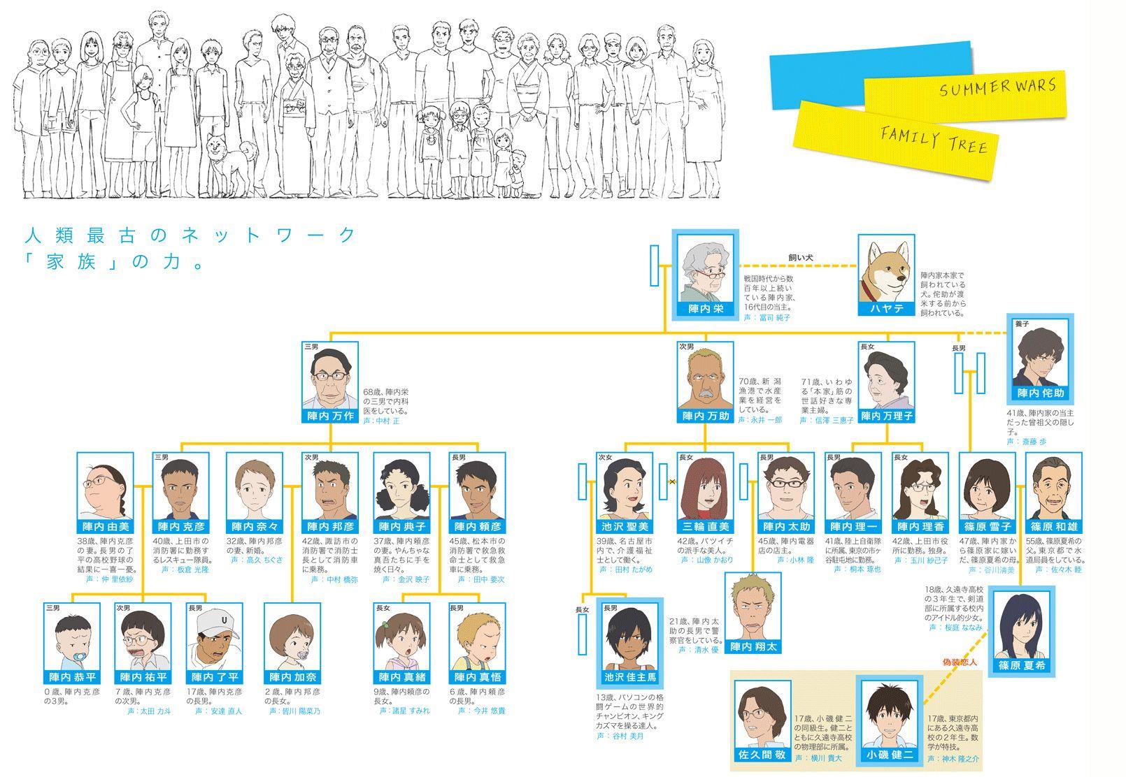 summer wars family tree ☜ ☞ Anime / Character / CG
