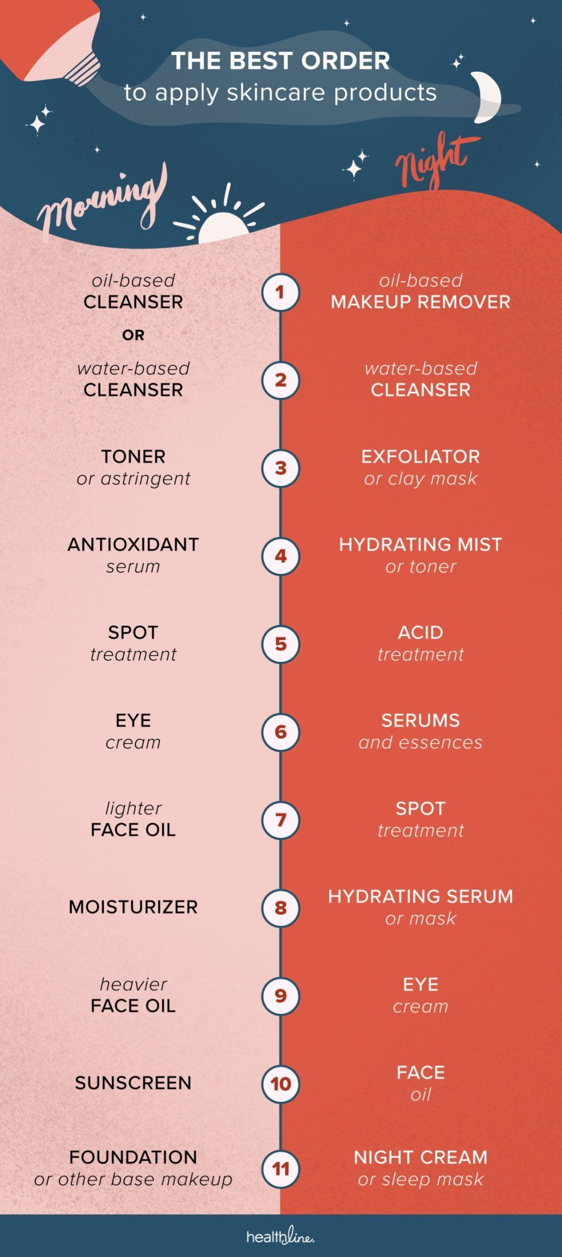Photo of Order of Skin Care: 11 Steps for Morning, Night, Layering Ti…