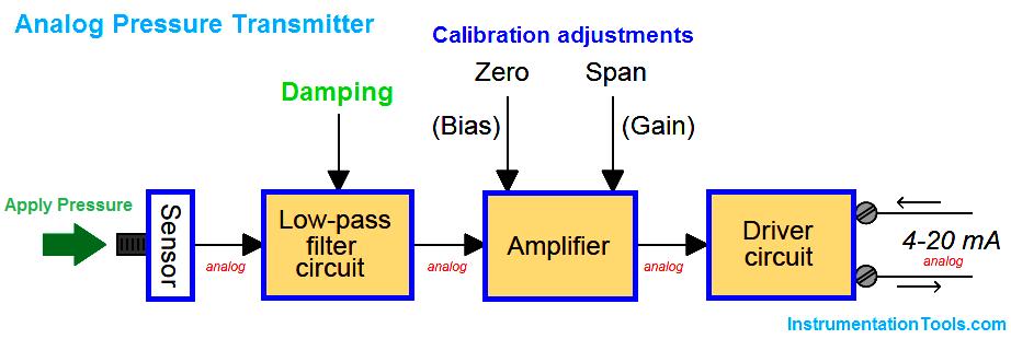 Analog Transmitters Block Diagram Analog Circuits Transmitter Smart