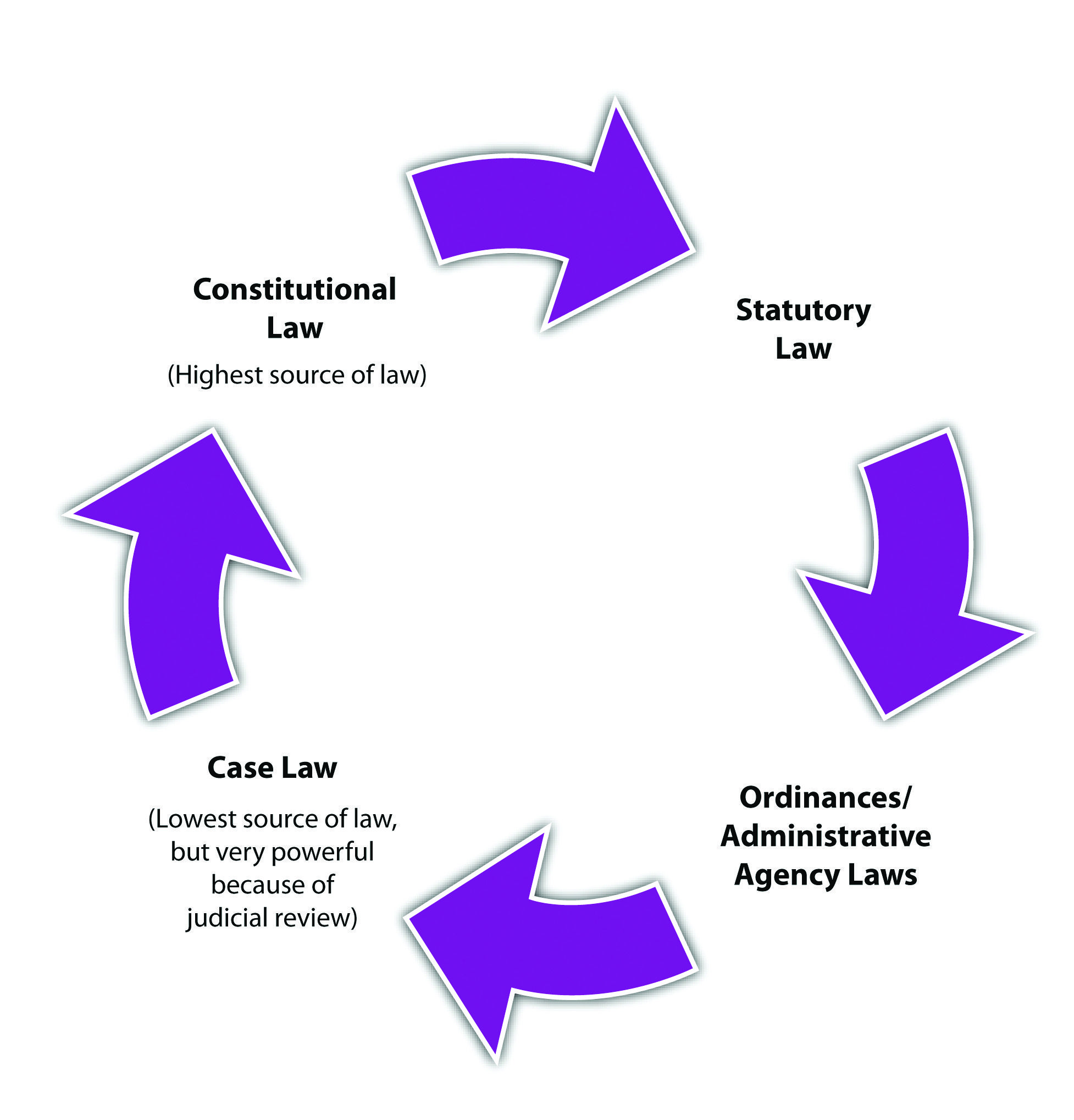 Figure 15 diagram and hierarchy of the sources of law criminal figure 15 diagram and hierarchy of the sources of law ccuart Image collections