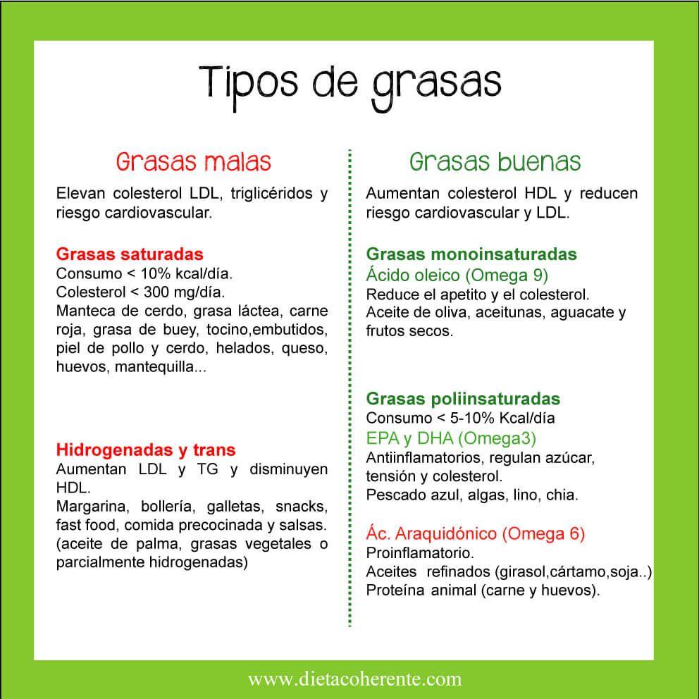 Tipos de aceites y grasas