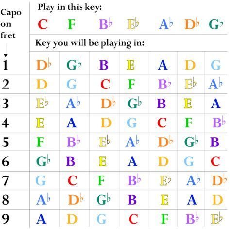 Capo Conversion Chart Beautiful Cut Capo Chord Chart Free Download