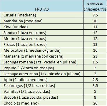 FRUTAS Y VERDURAS PARA DIABETICOS | comidas saludables