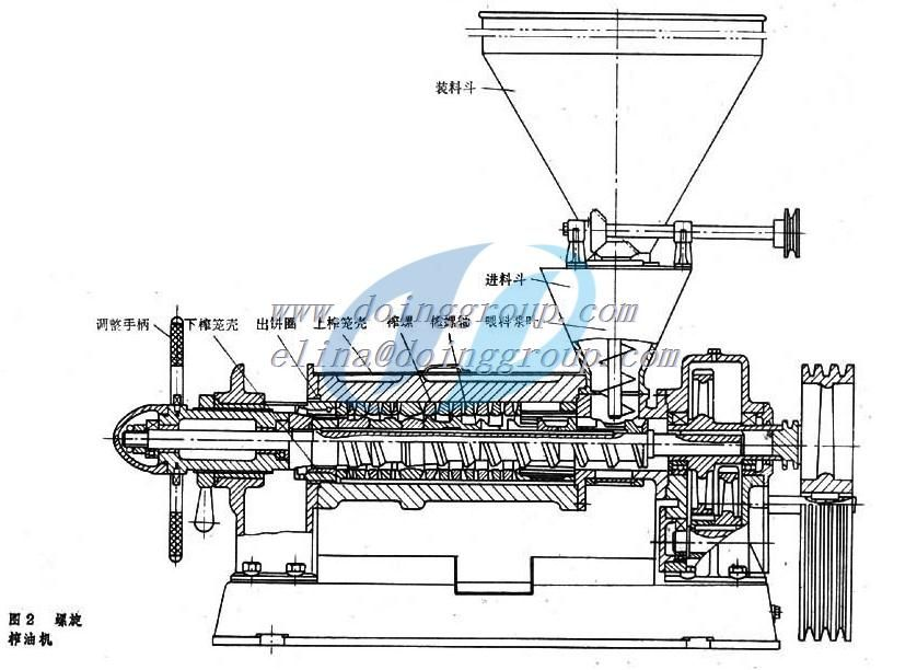 Main parts of the screw rapeseed oil press machine: 1