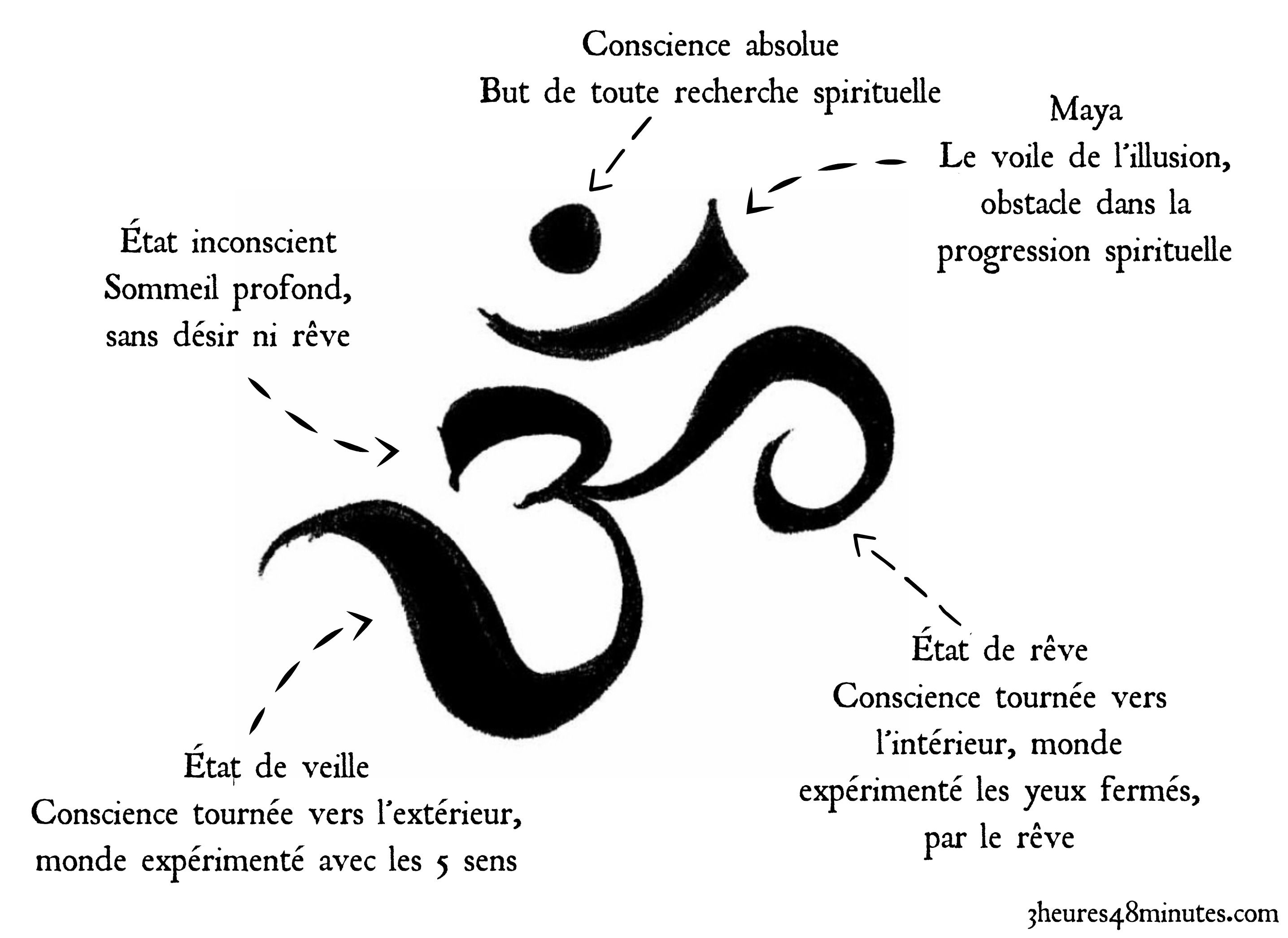 Om signification yoga mindfullness pinterest signification om et document  Om signification tatouage