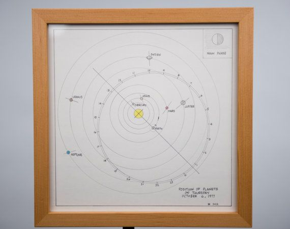 Personalized Solar System (positions on a specific date) by