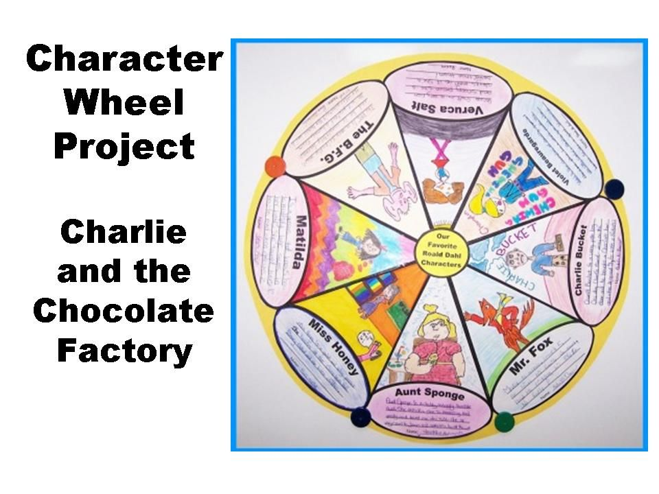 Character Traits Of Charlie Bucket Google Search