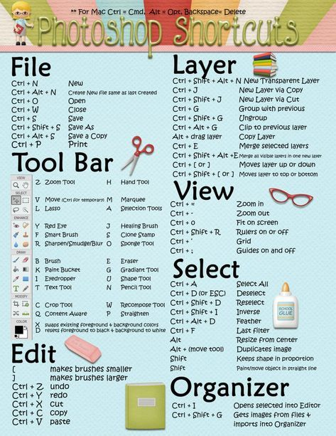 Photoshop Elements Shortcuts For PC or MAC