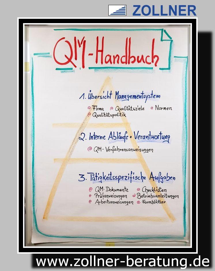 Qualitatsmanagement Handbuch Marketing Und Vertrieb Teamentwicklung Lernen