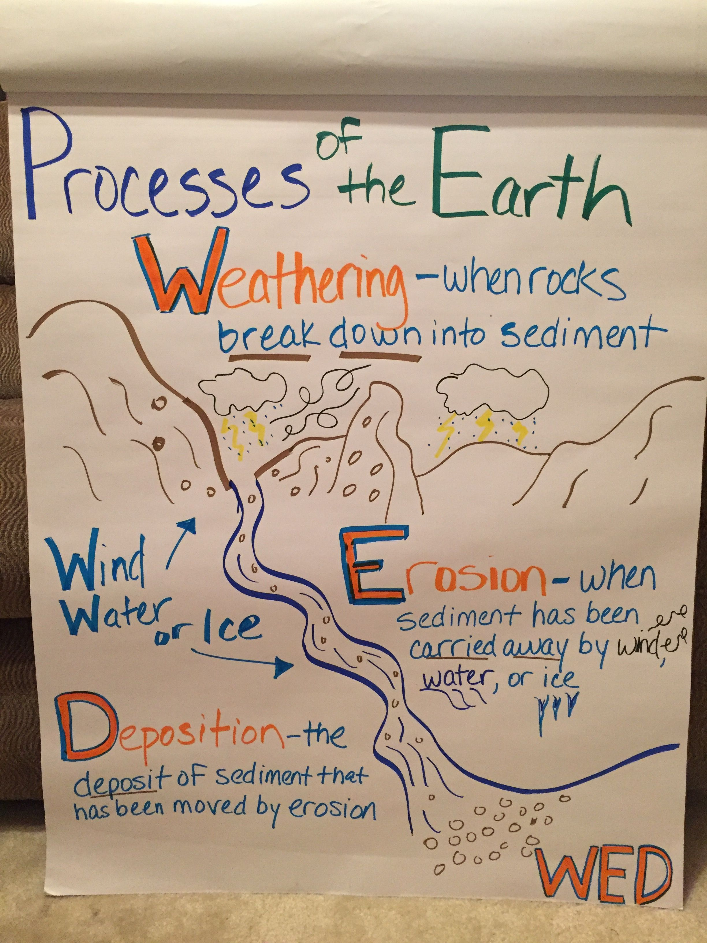Weathering Erosion And Deposition Earth Surface Processes Weathering And Erosion Earth Surface Erosion
