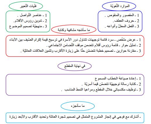 مذكرات اللغة العربية السنة الثانية متوسط الجيل الثاني المقطع الأول الحياة العائلية Education Language Arabic Language