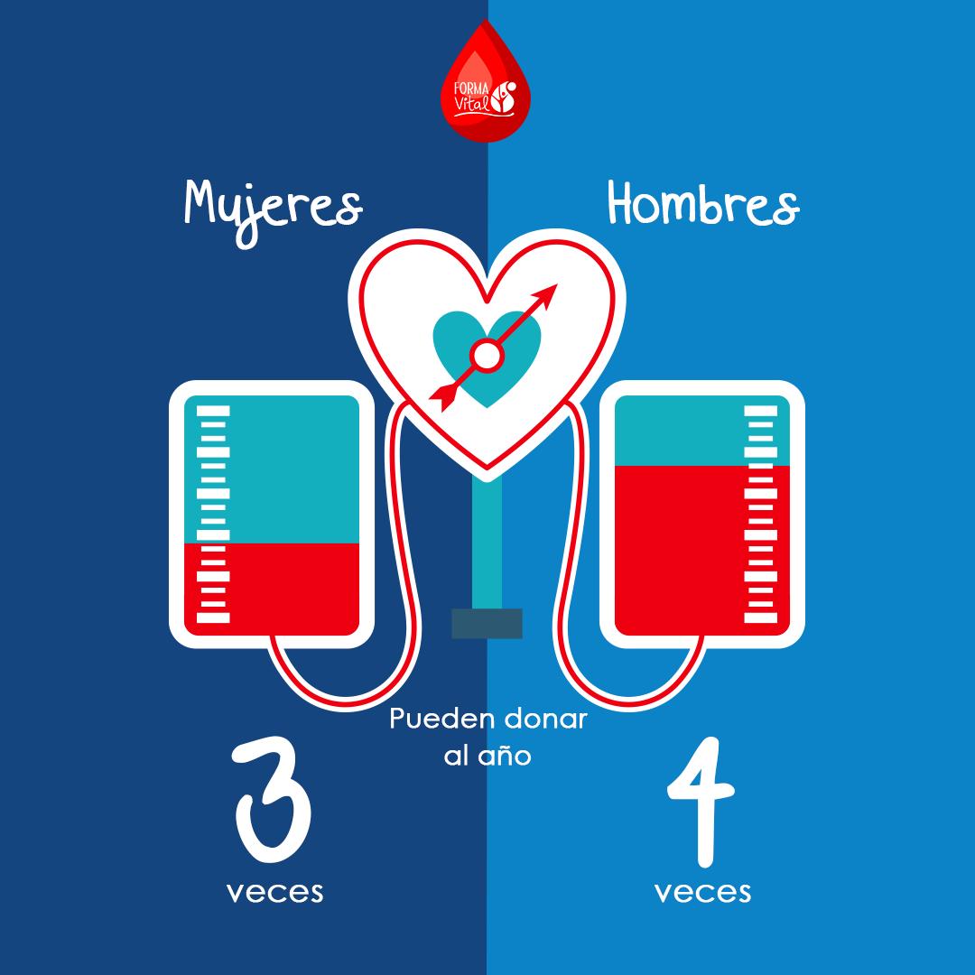 donar sangre bajar peso