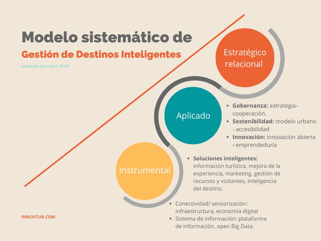 Modelo Sistémico de Gestión de Destinos Inteligentes