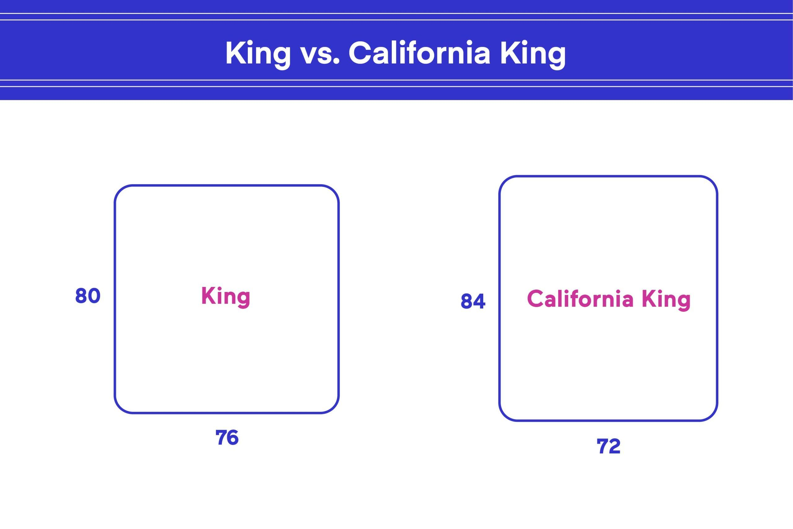 Difference Between A King And California King In 2020 California King Size Bed California King California King Bedding