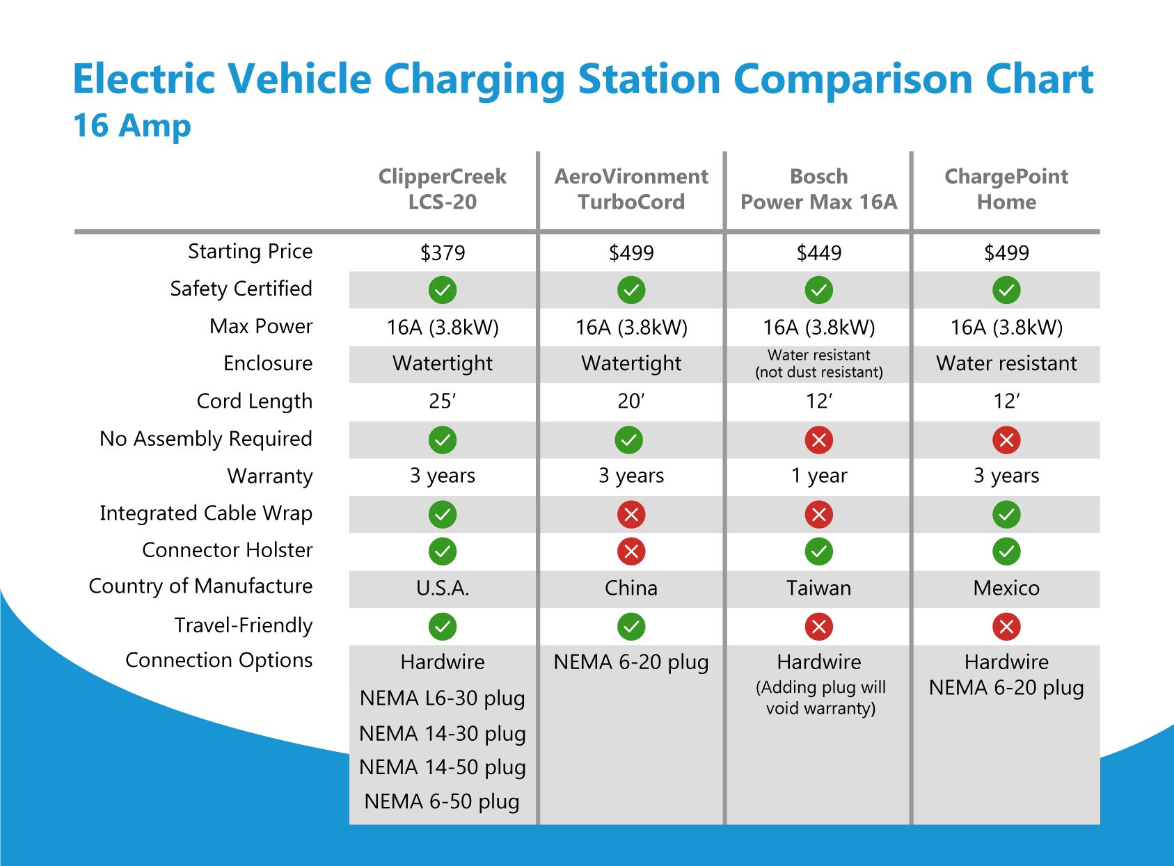 Comparison Chart For Electric Vehicle Charging Stations 16 Amp