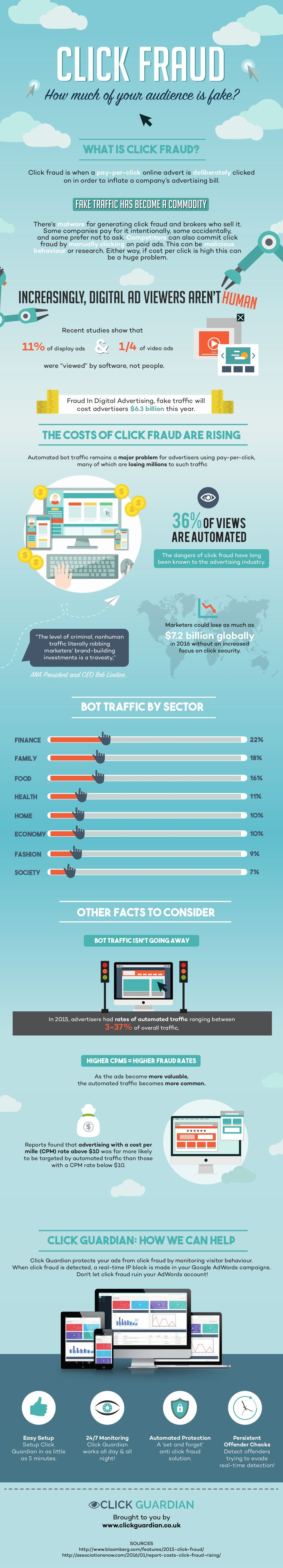 Click Fraud: How much of your audience is fake? (infographic)