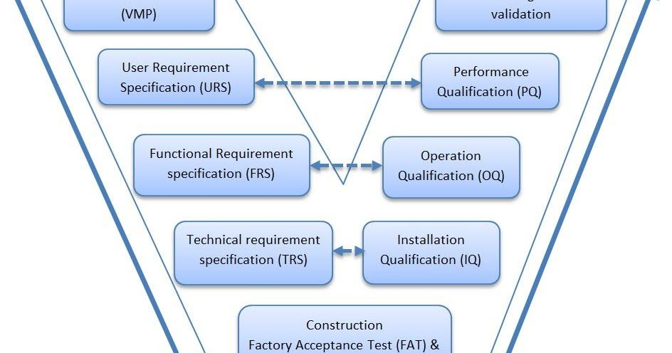 V Model Validation Concept In Pharmaceuticals V Model Means Verification And Validation Model It Is A Pharmaceutical Acceptance Testing Systems Engineering