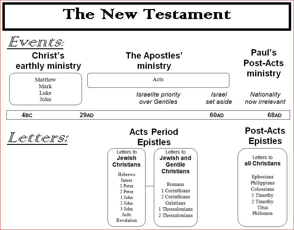 new testament timeline pdf