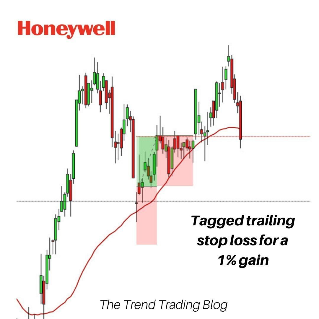 1 profit from Honeywell International... in 2020 Trend