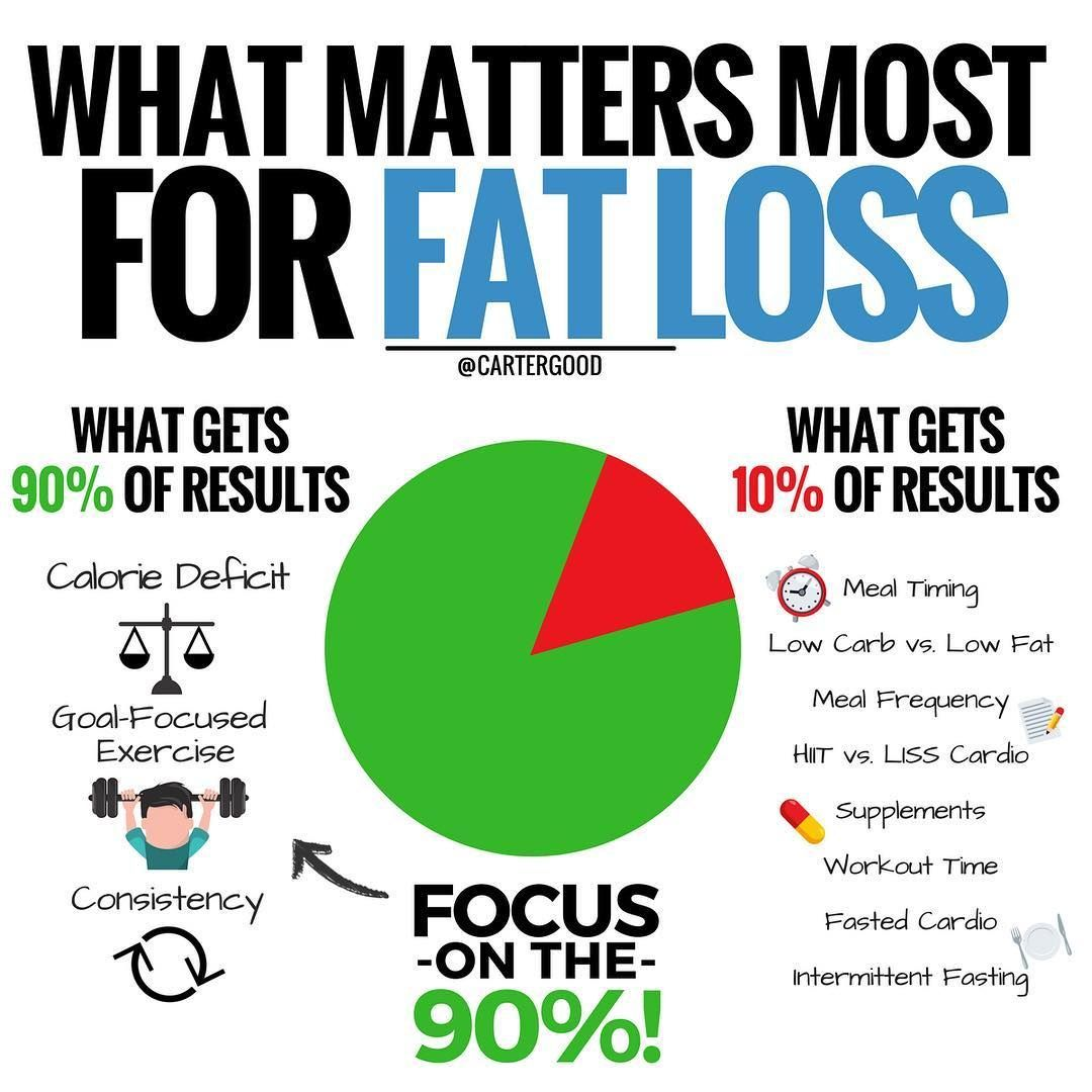 pin on good diets to lose weight fast
