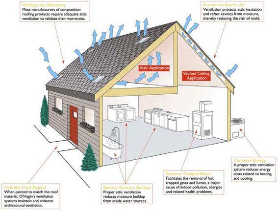 Types Of Ventilation Ev Plani Evler