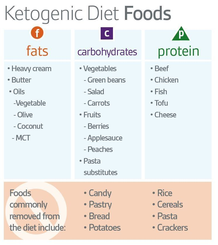 Keto Diet Foods : Approved And Not Approved Foods For Year..
