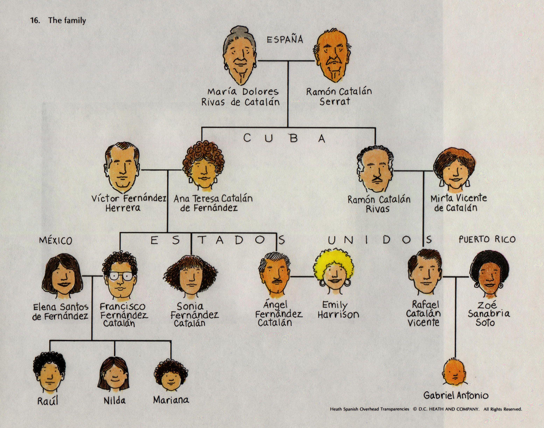 Multiculturalism Hispanics In Usa La Familia De Tres