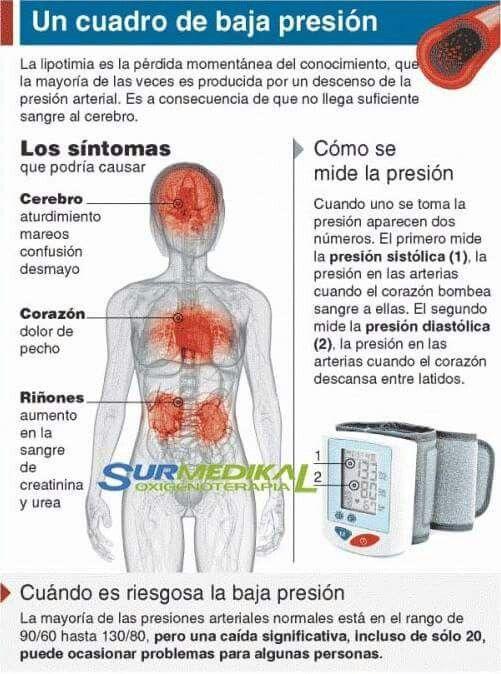 Cuadro de baja presión | El cuerpo humano y sus funciones ,remedios ...